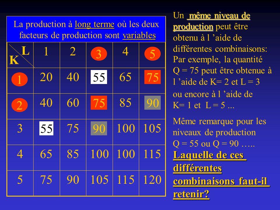Un même niveau de production peut être. obtenu à l 'aide de. différentes combinaisons: La production à long terme où les deux.