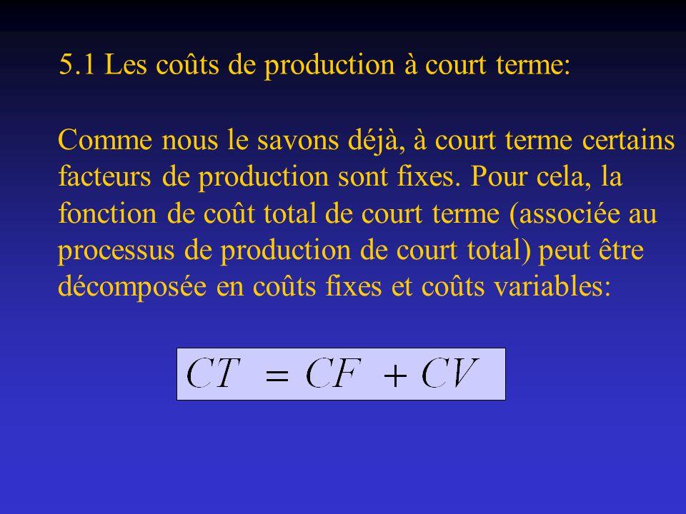 5.1 Les coûts de production à court terme: