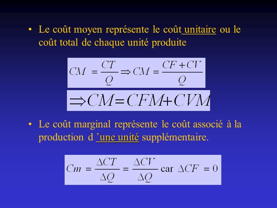 Le coût moyen représente le coût unitaire ou le coût total de chaque unité produite