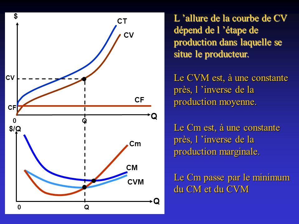 Le CVM est, à une constante près, l 'inverse de la production moyenne.