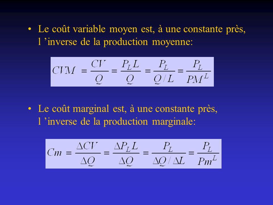 Le coût variable moyen est, à une constante près, l 'inverse de la production moyenne: