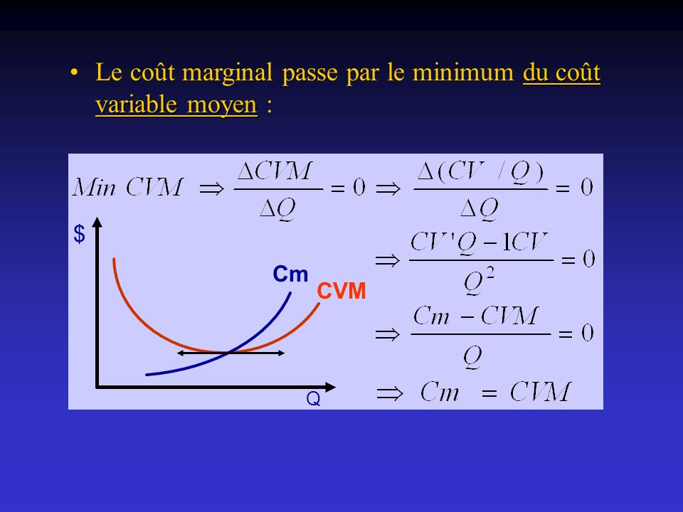 Le coût marginal passe par le minimum du coût variable moyen :