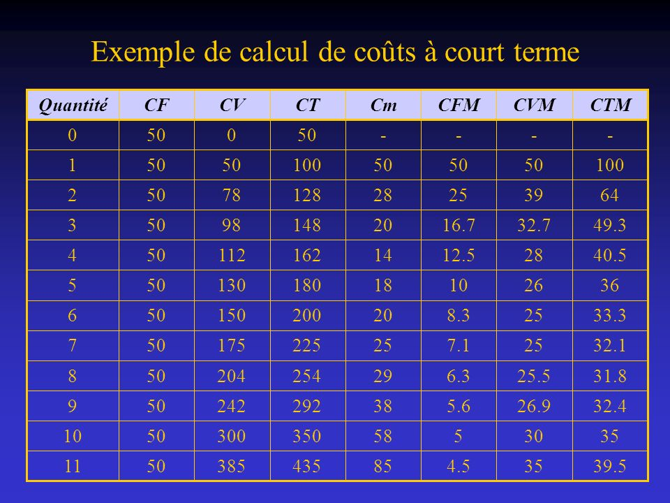 Exemple de calcul de coûts à court terme