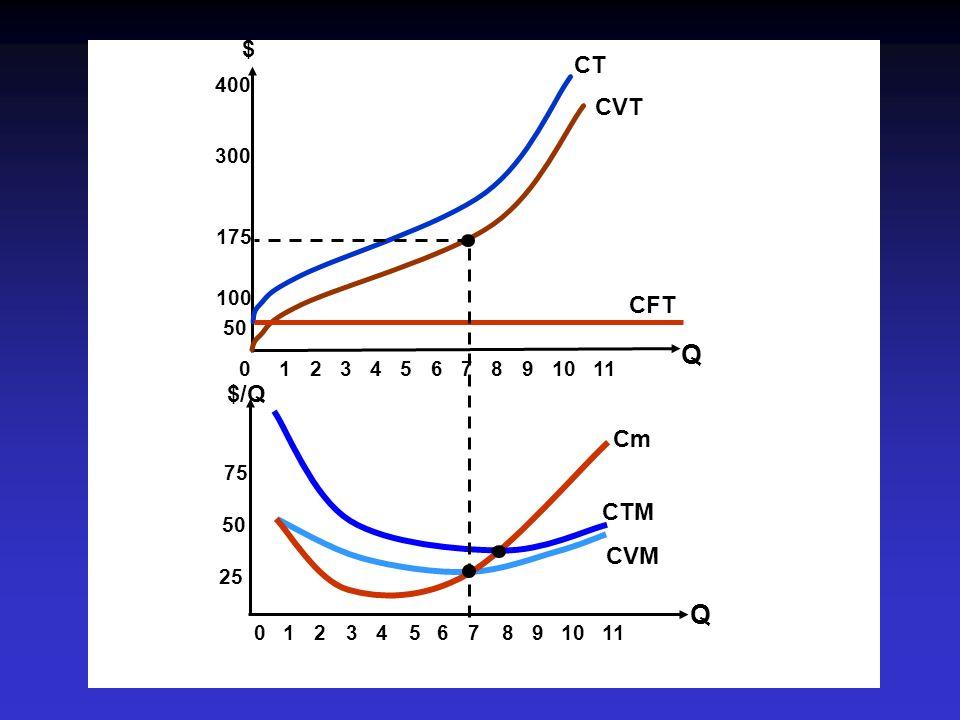 Q $ CT CVT CFT $/Q Cm CTM CVM 100 175 300 400 1 2 3 4 5 6 7 8 9 10 11