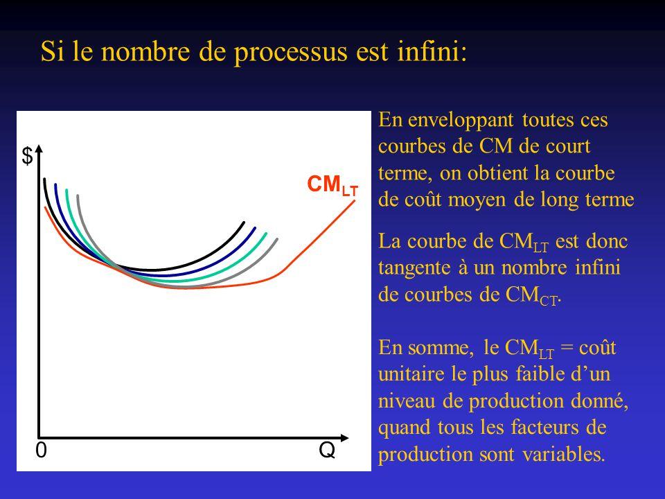 Si le nombre de processus est infini: