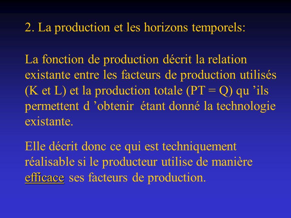 2. La production et les horizons temporels: