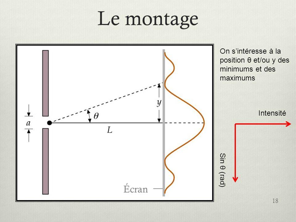 Le montage Écran. On s'intéresse à la position θ et/ou y des minimums et des maximums. Sin θ (rad)