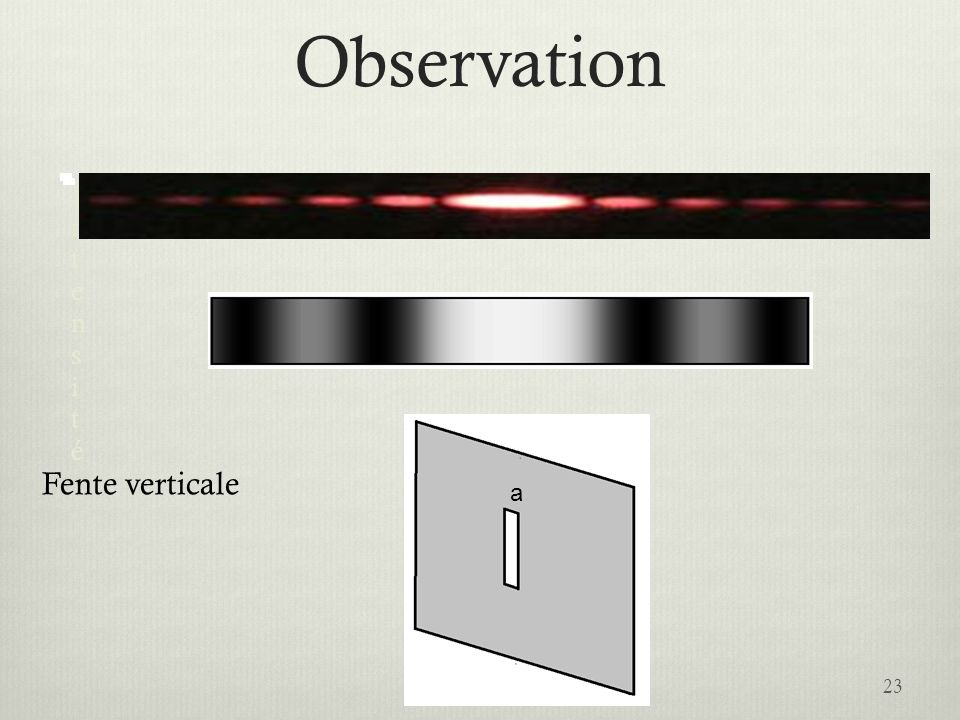 Observation Intensité Fente verticale a