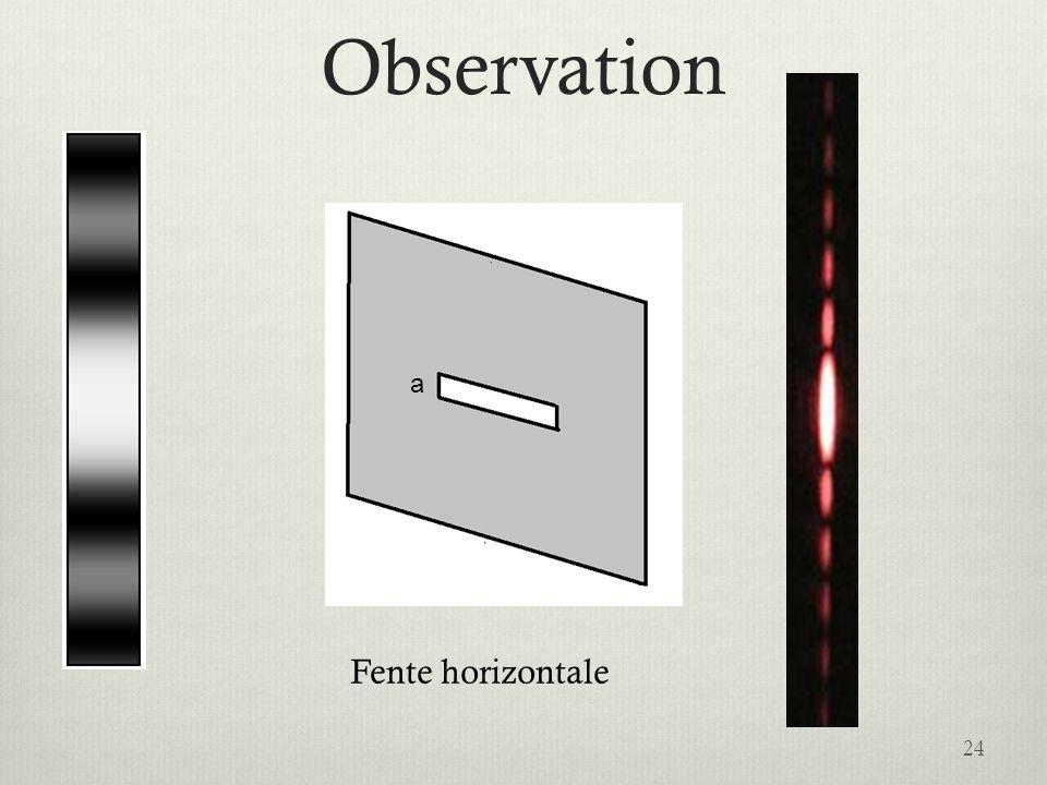 Observation Intensité a Fente horizontale