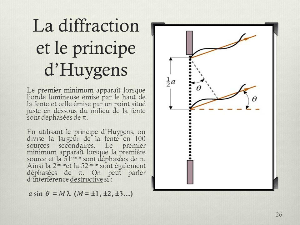 La diffraction et le principe d'Huygens