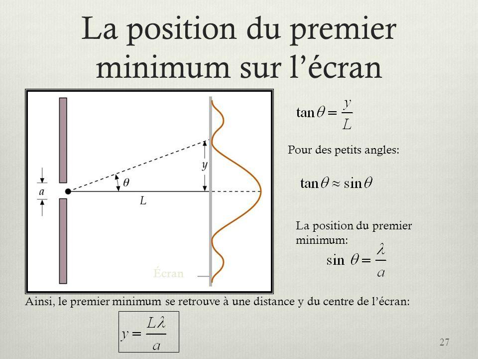 La position du premier minimum sur l'écran