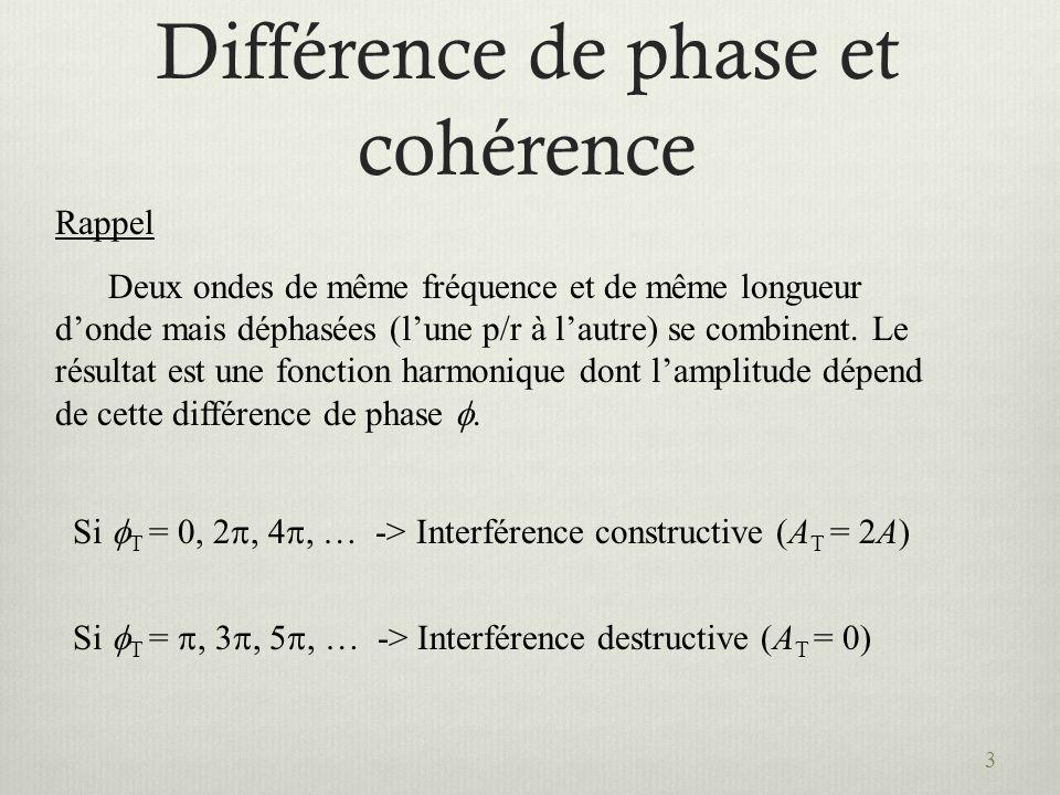 Différence de phase et cohérence