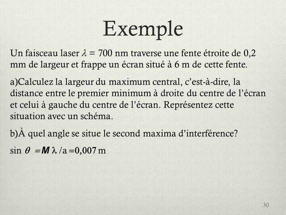 Exemple Un faisceau laser l = 700 nm traverse une fente étroite de 0,2 mm de largeur et frappe un écran situé à 6 m de cette fente.