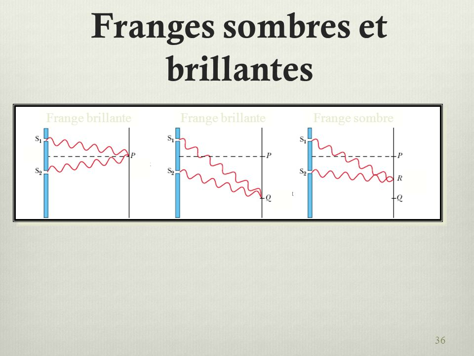 Franges sombres et brillantes