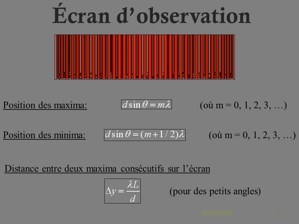 Écran d'observation Position des maxima: (où m = 0, 1, 2, 3, …)