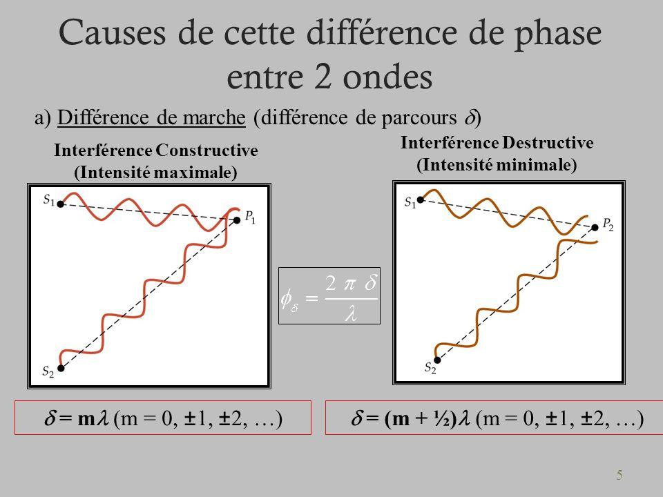 Diff rence entre diffraction et interf rence blog sur les voitures - Difference entre encastrable et integrable ...
