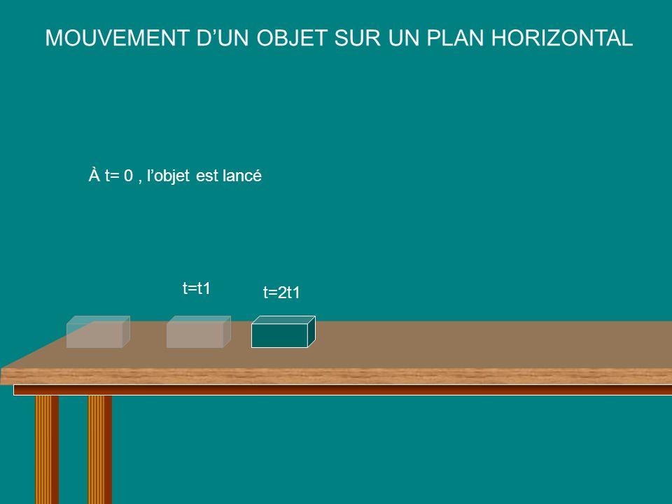 MOUVEMENT D'UN OBJET SUR UN PLAN HORIZONTAL