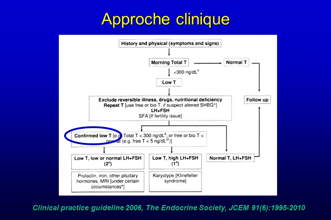 Approche clinique Clinical practice guideline 2006, The Endocrine Society, JCEM 91(6):1995-2010