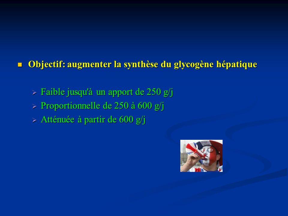 Objectif: augmenter la synthèse du glycogène hépatique