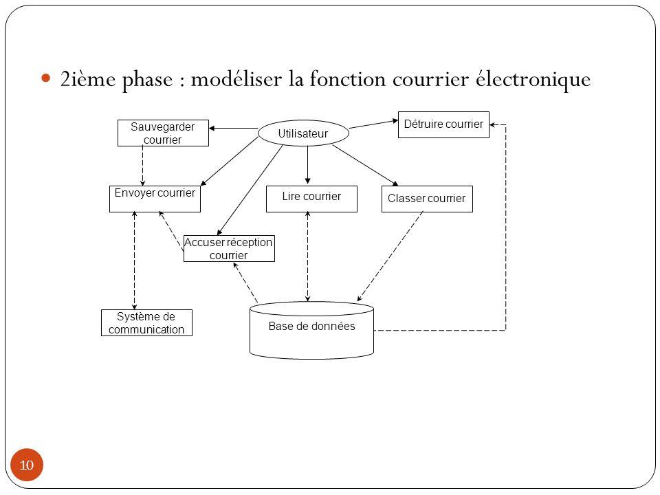 2ième phase : modéliser la fonction courrier électronique