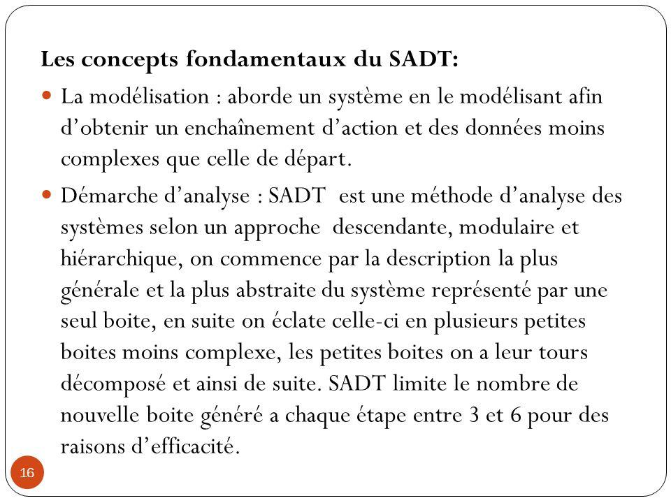 Les concepts fondamentaux du SADT: