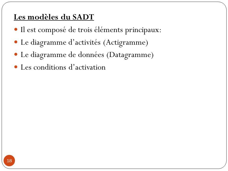 Les modèles du SADT Il est composé de trois éléments principaux: Le diagramme d'activités (Actigramme)