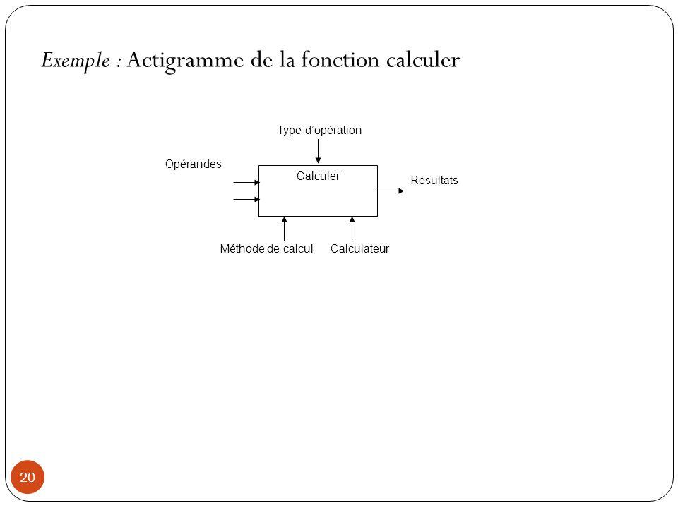 Exemple : Actigramme de la fonction calculer