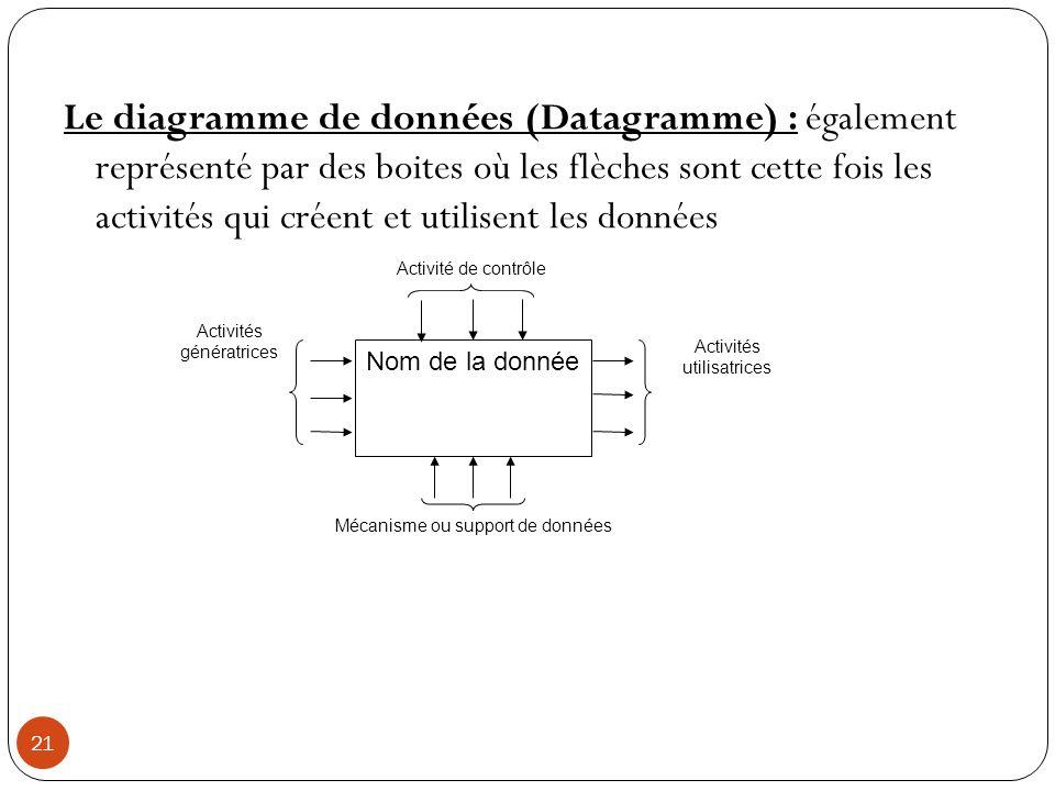 Le diagramme de données (Datagramme) : également représenté par des boites où les flèches sont cette fois les activités qui créent et utilisent les données