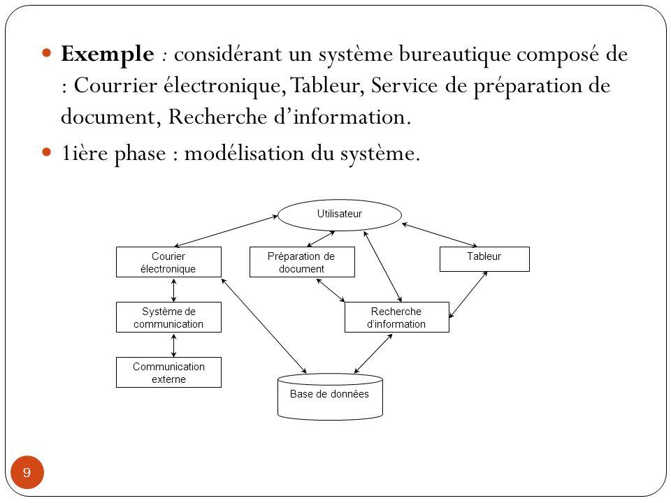 1ière phase : modélisation du système.
