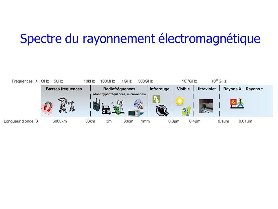 Spectre du rayonnement électromagnétique