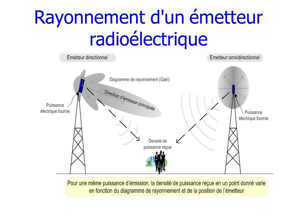 Rayonnement d un émetteur radioélectrique
