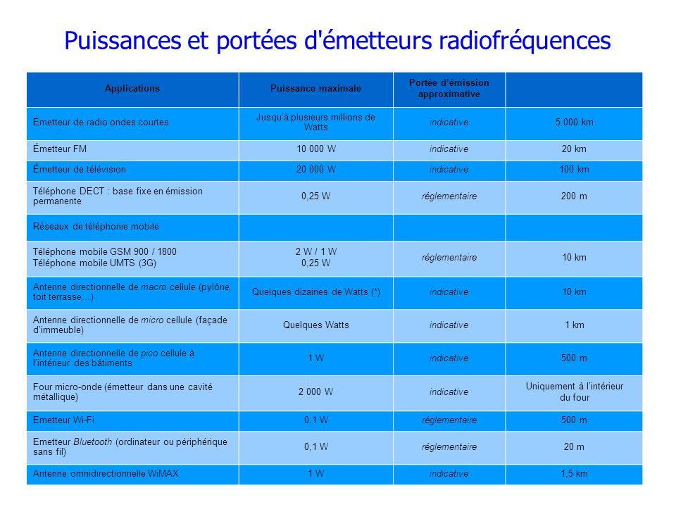 Puissances et portées d émetteurs radiofréquences