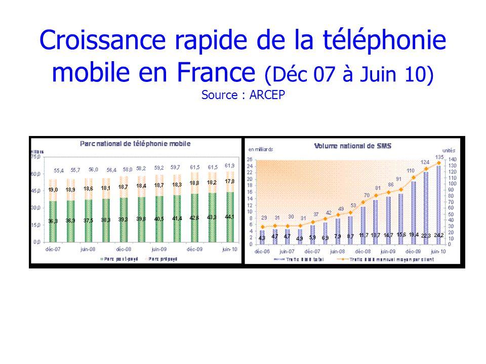 Croissance rapide de la téléphonie mobile en France (Déc 07 à Juin 10) Source : ARCEP