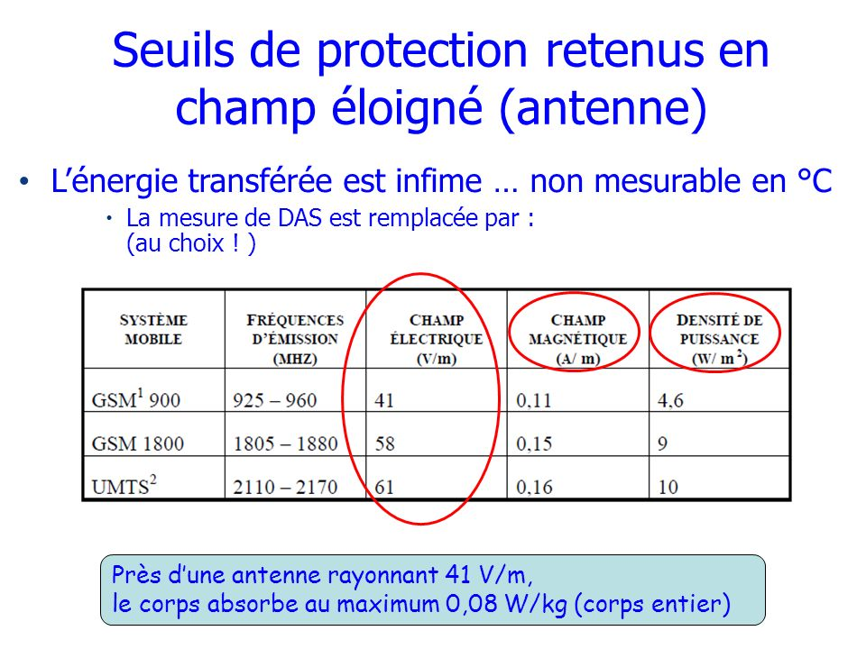 Seuils de protection retenus en champ éloigné (antenne)