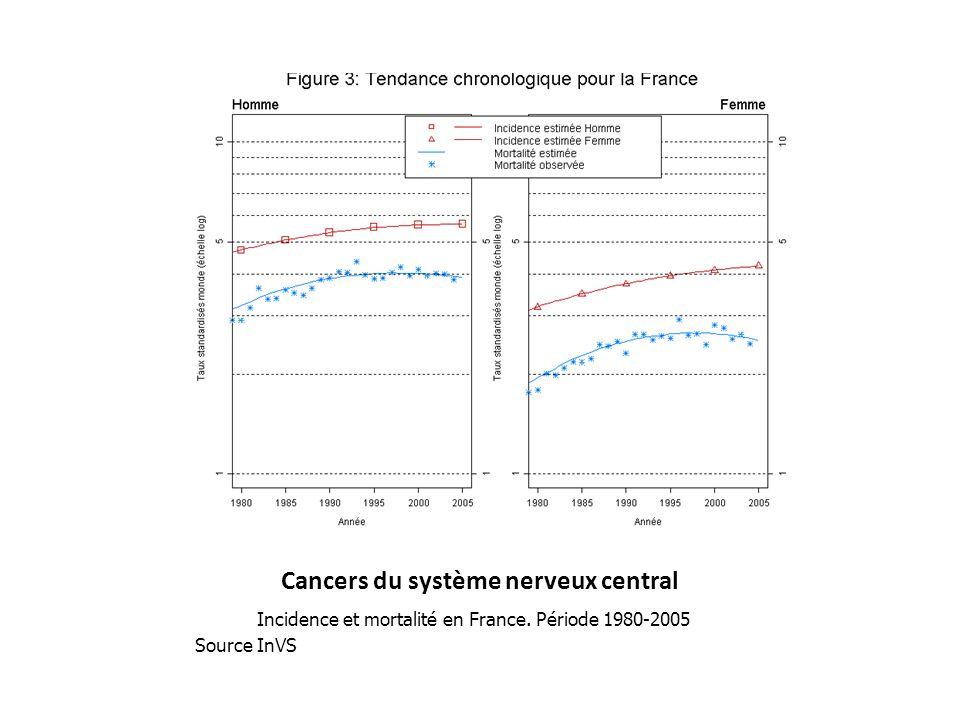 Cancers du système nerveux central