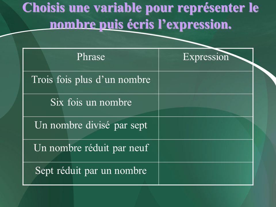 Choisis une variable pour représenter le nombre puis écris l'expression.