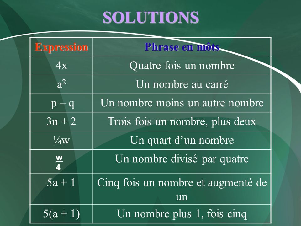 SOLUTIONS Expression Phrase en môts 4x Quatre fois un nombre a2