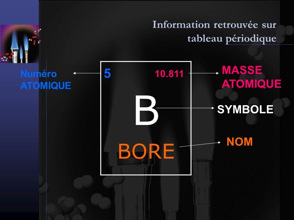 Information retrouvée sur tableau périodique