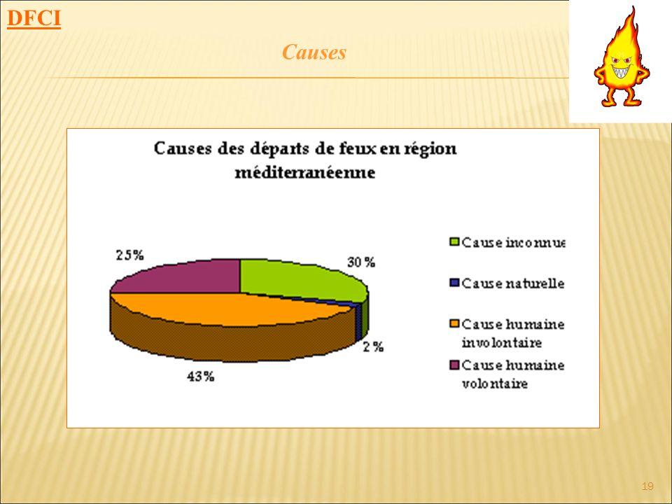 DFCI Causes