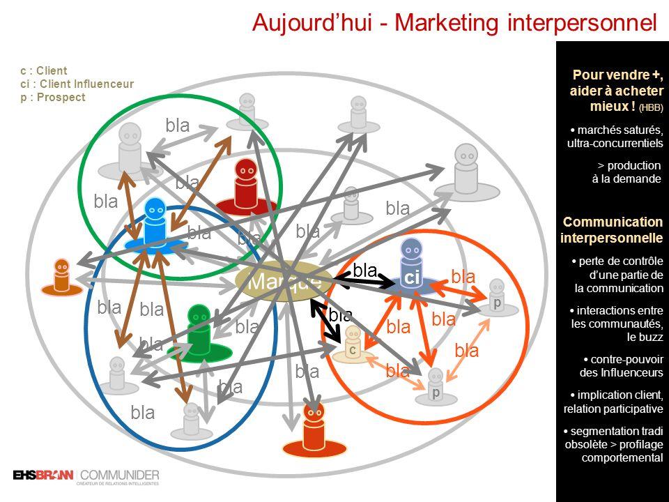 Aujourd'hui - Marketing interpersonnel