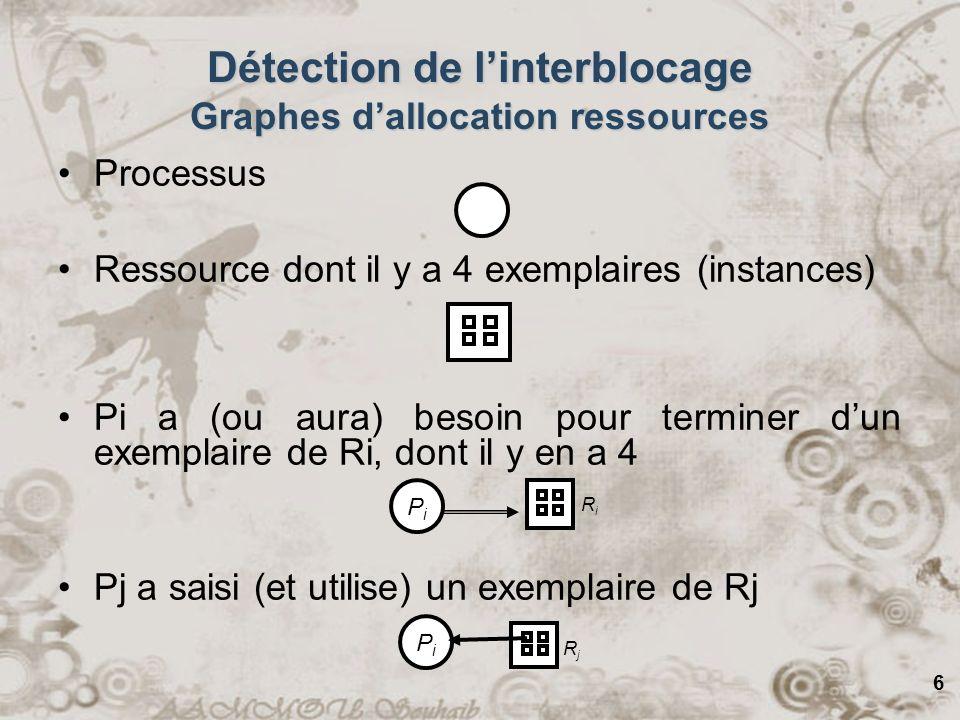 Détection de l'interblocage Graphes d'allocation ressources