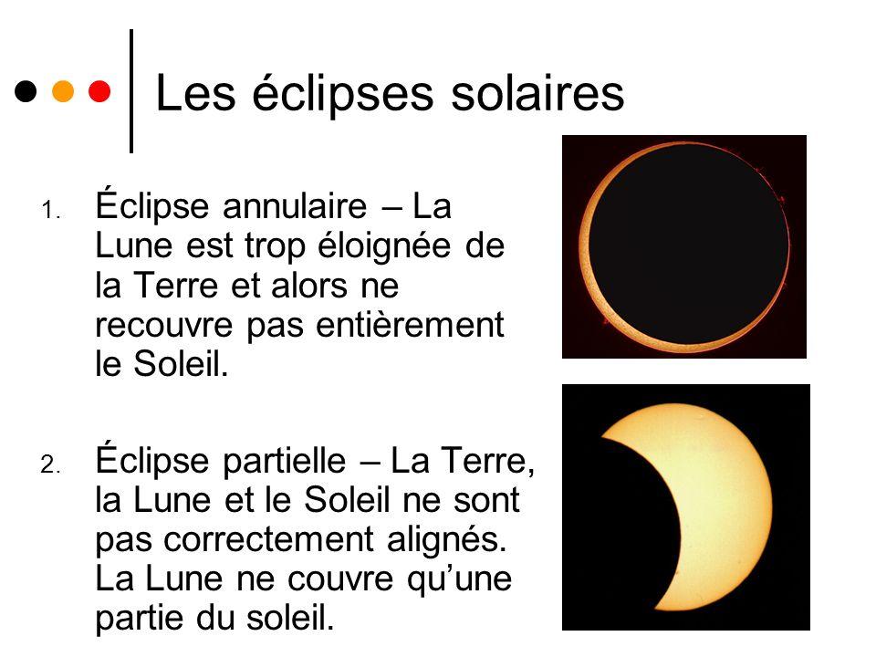 Les éclipses solaires Éclipse annulaire – La Lune est trop éloignée de la Terre et alors ne recouvre pas entièrement le Soleil.