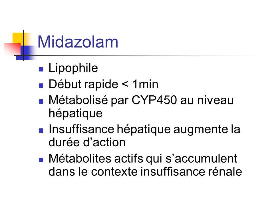 Midazolam Lipophile Début rapide < 1min