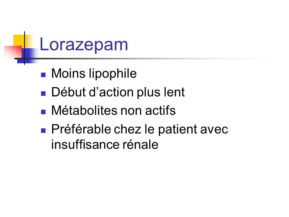 Lorazepam Moins lipophile Début d'action plus lent