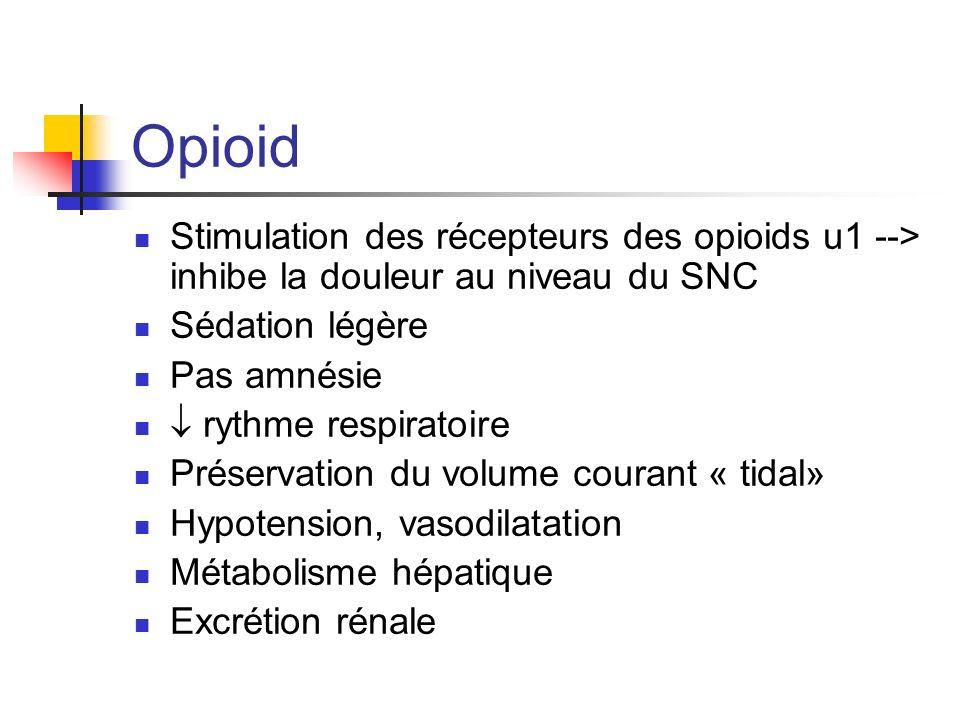 Opioid Stimulation des récepteurs des opioids u1 --> inhibe la douleur au niveau du SNC. Sédation légère.
