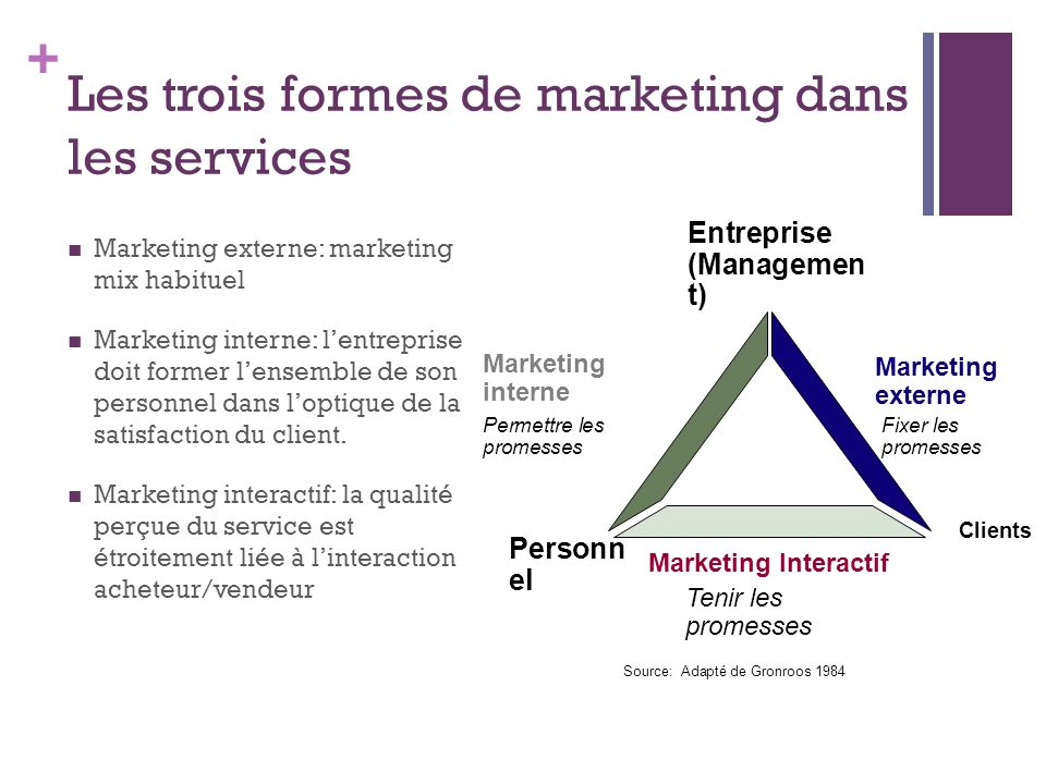Les trois formes de marketing dans les services
