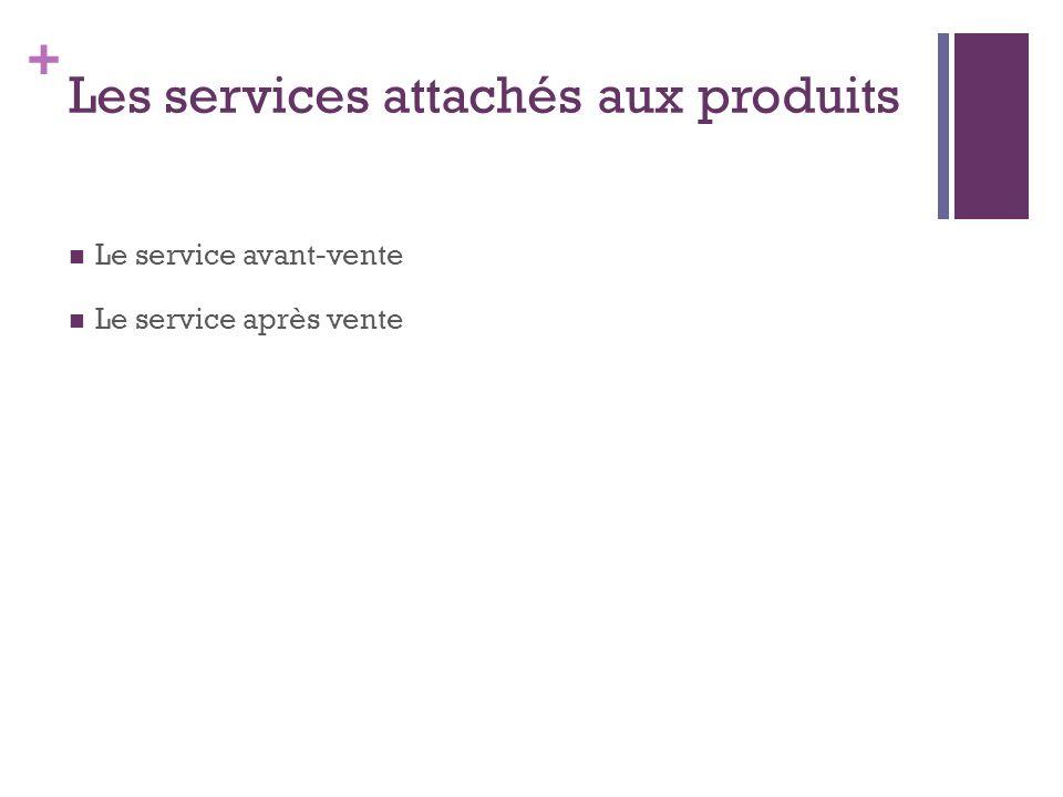 Les services attachés aux produits