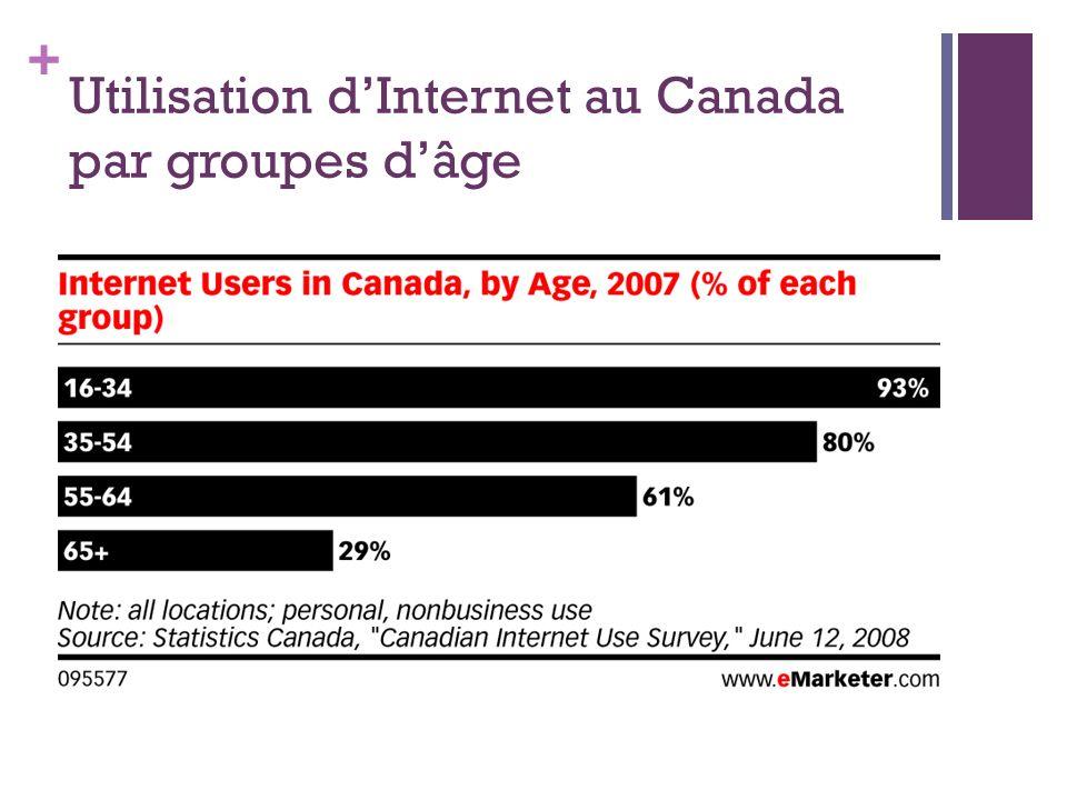 Utilisation d'Internet au Canada par groupes d'âge
