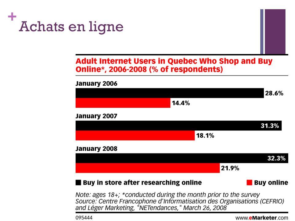 Achats en ligne Au Québec... (Cefrio, 2006)