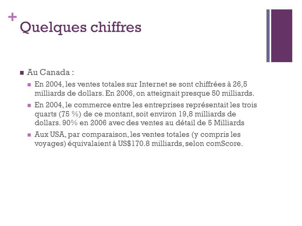 Quelques chiffres Au Canada :